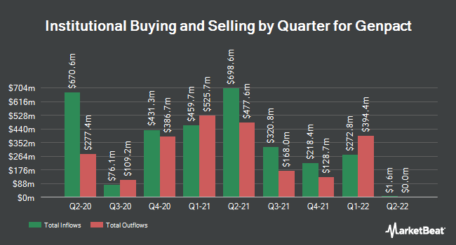 Institutional Ownership by Quarter for Genpact (NYSE:G)