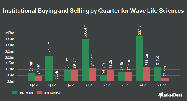 Institutional Ownership by Quarter for Wave Life Sciences (NASDAQ:WVE)
