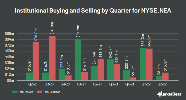 Institutional Ownership by Quarter for Nuveen AMT-Free Municipal (NYSE:NEA)