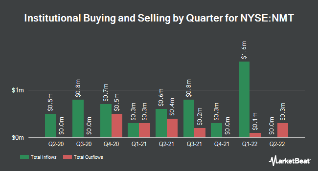 Institutional Ownership by Quarter for Nuveen Massachusetts Pre Income Mun Fd (NYSE:NMT)