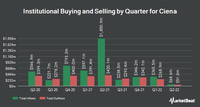 Institutional Ownership by Quarter for Ciena (NYSE:CIEN)