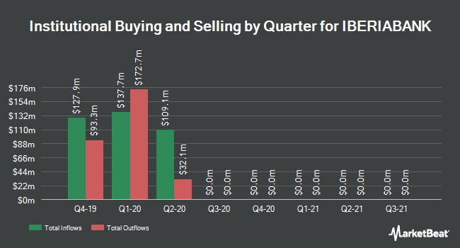 Institutional Ownership by Quarter for IBERIABANK (NASDAQ:IBKC)