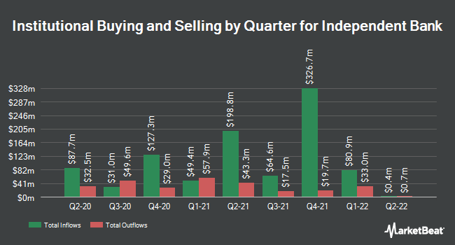Institutional Ownership by Quarter for Independent Bank (NASDAQ:INDB)