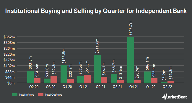 Institutional Ownership by Quarter for Independent Bank Corp. (NASDAQ:INDB)