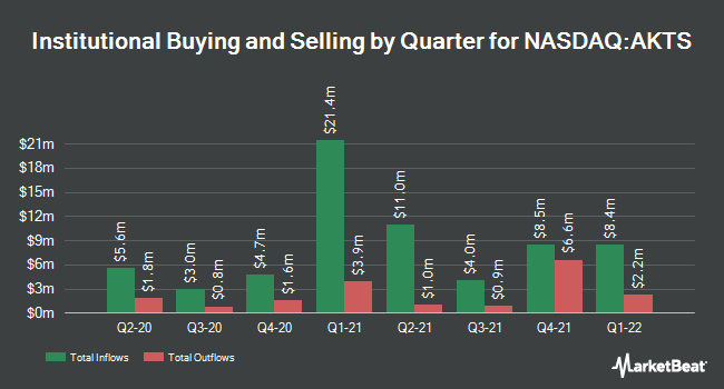 Institutional Ownership by Quarter for Akoustis Technologies (NASDAQ:AKTS)