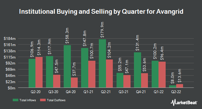 Institutional Ownership by Quarter for Avangrid (NYSE:AGR)
