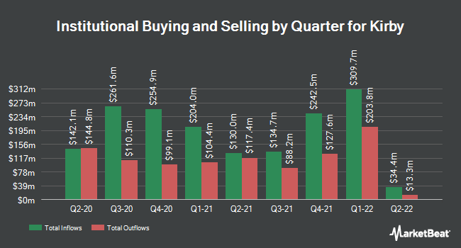 Institutional Ownership by Quarter for Kirby (NYSE:KEX)