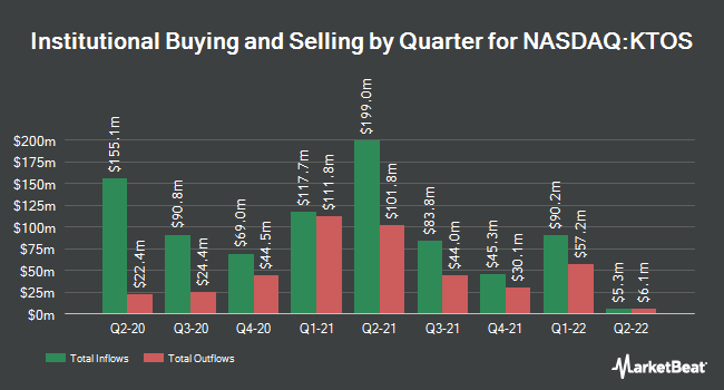 Institutional Ownership by Quarter for Kratos Defense & Security Solutions (NASDAQ:KTOS)