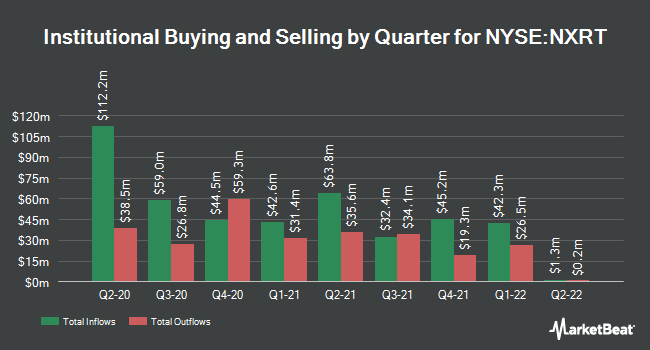 Institutional Ownership by Quarter for NexPoint Residential Trst (NYSE:NXRT)