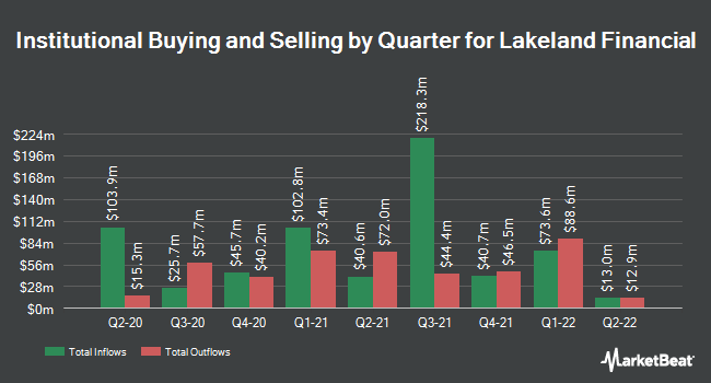 Institutional Ownership by Quarter for Lakeland Financial (NASDAQ:LKFN)