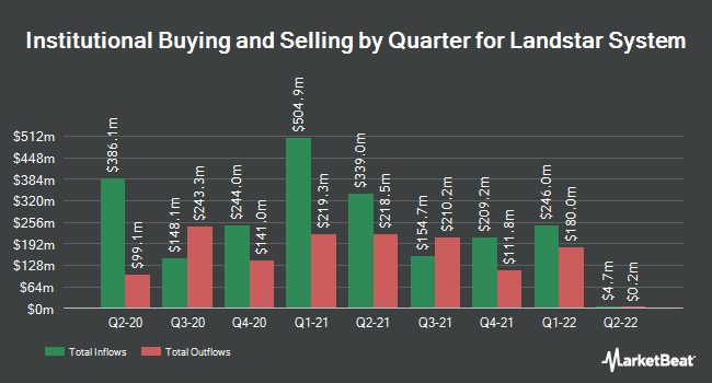 Institutional Ownership by Quarter for Landstar System (NASDAQ:LSTR)