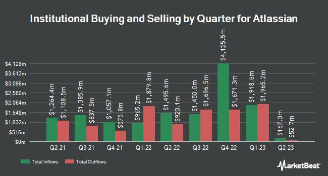 Institutional Ownership by Quarter for Atlassian (NASDAQ:TEAM)