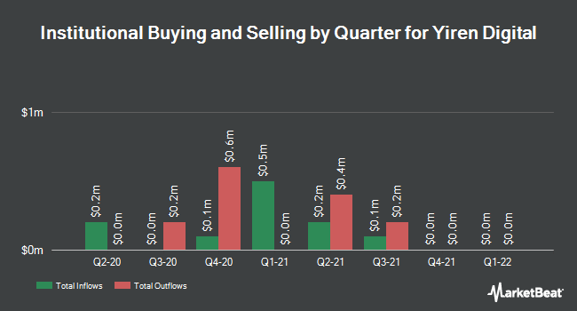 Institutional Ownership by Quarter for Yirendai (NYSE:YRD)