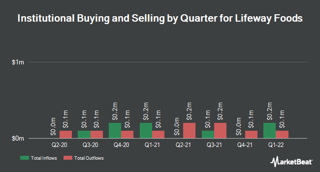 Institutional Ownership by Quarter for Lifeway Foods (NASDAQ:LWAY)