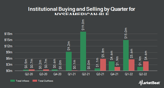 Institutional Ownership by Quarter for BlackRock Municipal Income Trust II (NYSEAMERICAN:BLE)