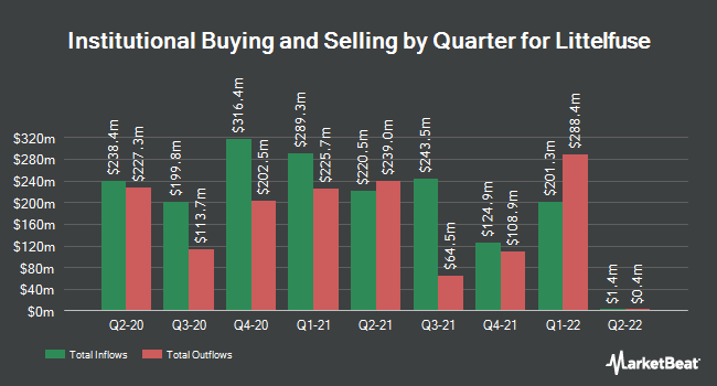 Institutional Ownership by Quarter for Littelfuse (NASDAQ:LFUS)