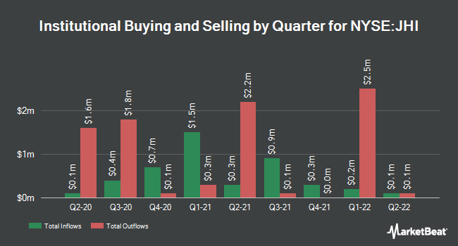 Institutional Ownership by Quarter for John Hancock Investors Trust (NYSE:JHI)