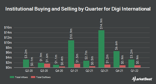 Institutional Ownership by Quarter for Digi International (NASDAQ:DGII)