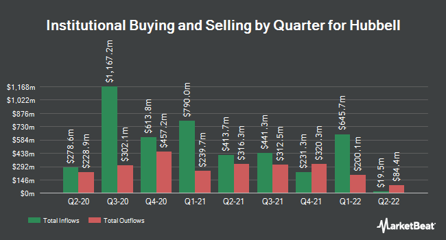 Institutional Ownership by Quarter for Hubbell (NYSE:HUBB)