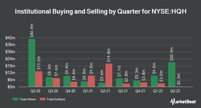 Institutional Ownership by Quarter for Tekla Healthcare (NYSE:HQH)