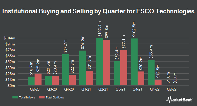 Institutional Ownership by Quarter for ETS-Lindgren (NYSE:ESE)