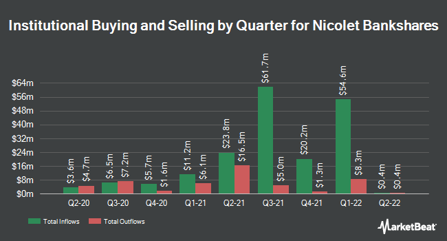 Institutional Ownership by Quarter for Nicolet Bankshares (NASDAQ:NCBS)