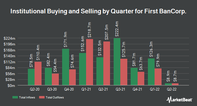 Institutional Ownership by Quarter for First Bancorp (NYSE:FBP)
