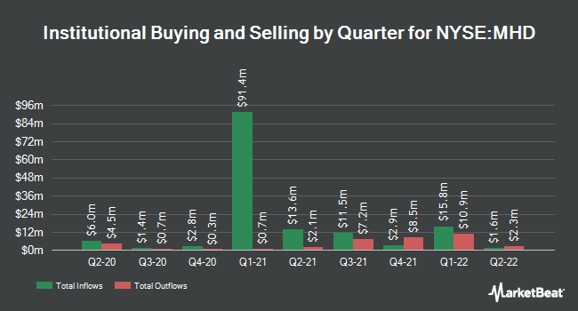 Institutional Ownership by Quarter for BlackRock MuniHoldings Fund (NYSE:MHD)