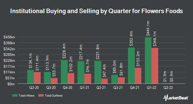 Institutional Ownership by Quarter for Flowers Foods (NYSE:FLO)
