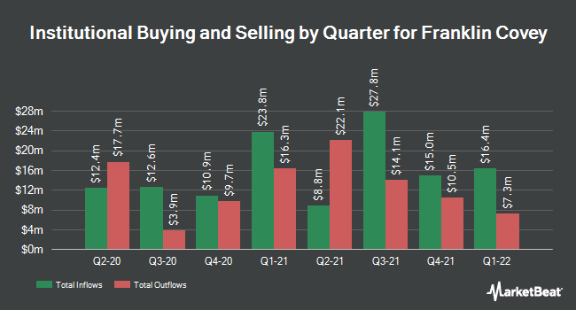 Institutional Ownership by Quarter for Franklin Covey (NYSE:FC)
