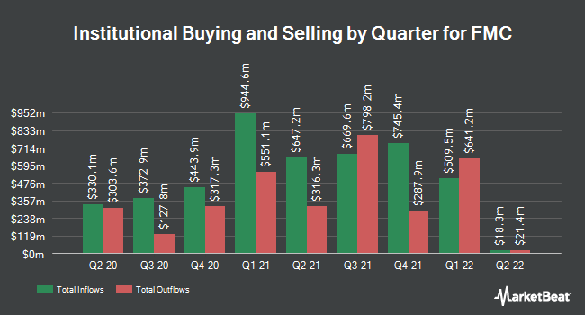 Institutional Ownership by Quarter for FMC (NYSE:FMC)