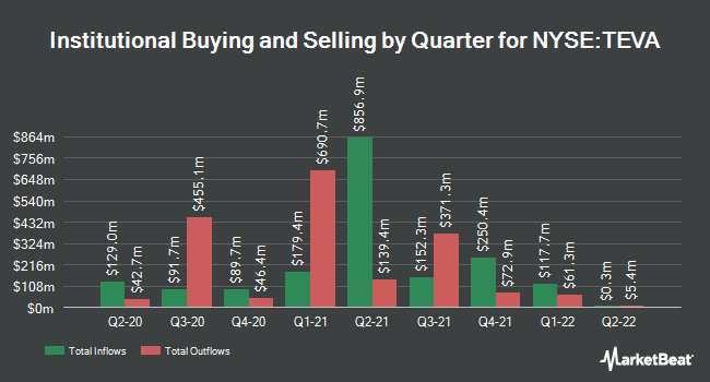 Institutional Ownership by Quarter for Teva Pharmaceutical Industries (NYSE:TEVA)