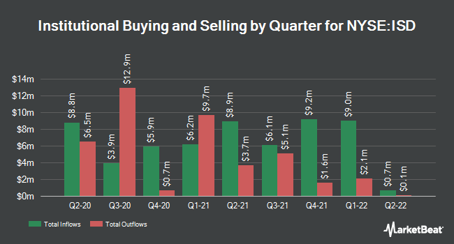 Institutional Ownership by Quarter for Prudential Short Duration High Yield Fund (NYSE:ISD)