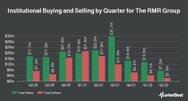 Institutional Ownership by Quarter for RMR Group (NASDAQ:RMR)