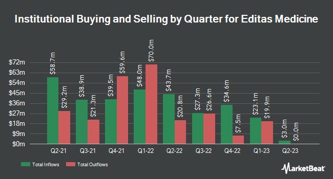 Institutional Ownership by Quarter for Editas Medicine (NASDAQ:EDIT)