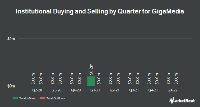 Institutional Ownership by Quarter for GigaMedia (NASDAQ:GIGM)