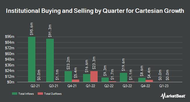 Institutional Ownership by Quarter for TerraForm Global (NASDAQ:GLBL)