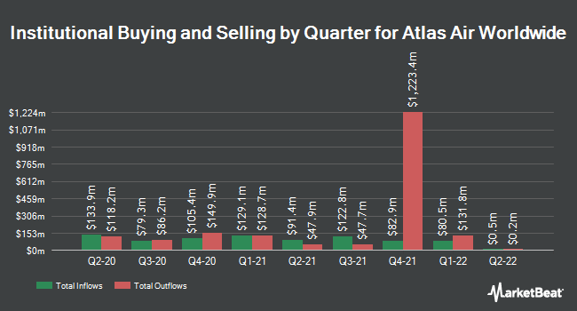 Institutional Ownership by Quarter for Atlas Air Worldwide (NASDAQ:AAWW)