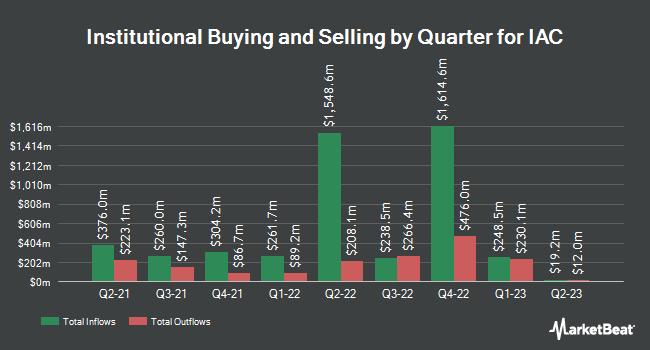 Institutional Ownership by Quarter for IAC/InterActiveCorp (NASDAQ:IAC)