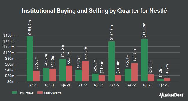 Institutional Ownership by Quarter for Nestlé (OTCMKTS:NSRGY)