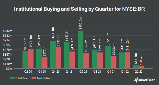 Institutional Ownership by Quarter for Broadridge Financial Solutions (NYSE:BR)