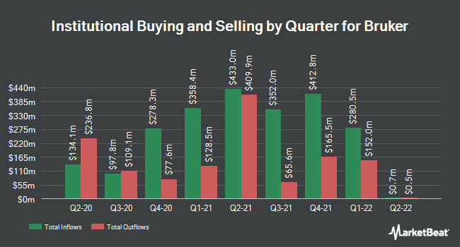 Institutional Ownership by Quarter for Bruker (NASDAQ:BRKR)