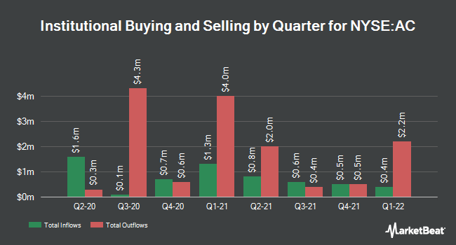Institutional Ownership by Quarter for Associated Capital Group (NYSE:AC)