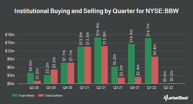 Institutional Ownership by Quarter for Build-A-Bear Workshop (NYSE:BBW)