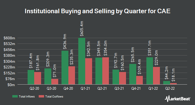 Institutional Ownership by Quarter for CAE (NYSE:CAE)