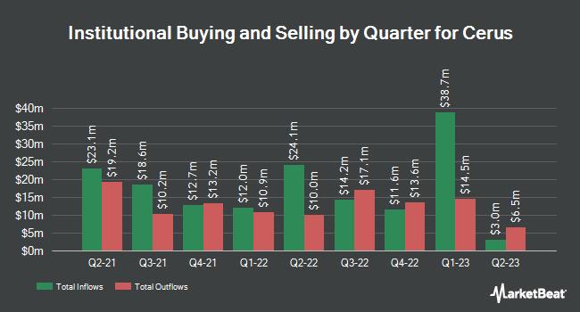 Institutional Ownership by Quarter for Cerus (NASDAQ:CERS)