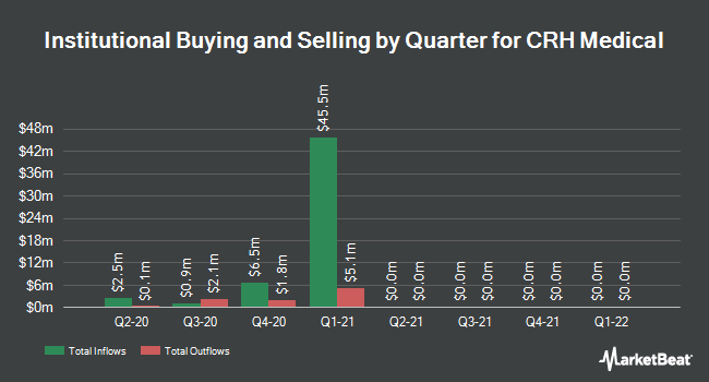 Institutional Ownership by Quarter for CRH Medical (NYSEAMERICAN:CRHM)