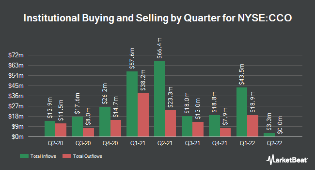 Institutional Ownership by Quarter for Clear Channel Outdoor Holdings (NYSE:CCO)