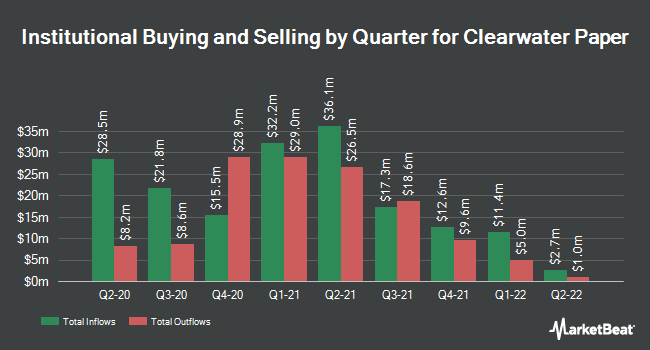 Institutional Ownership by Quarter for Clearwater Paper (NYSE:CLW)