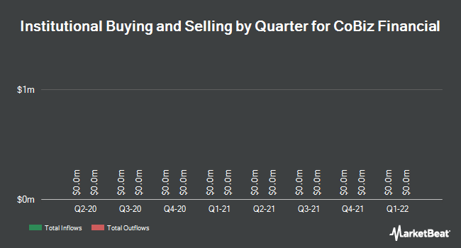 Institutional Ownership by Quarter for CoBiz Financial (NASDAQ:COBZ)